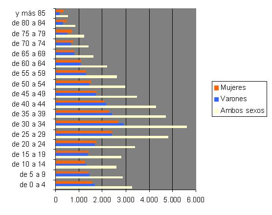 Piramide poblacional de san vicente del raspeig 09 san - Temperatura en san vicente del raspeig ...